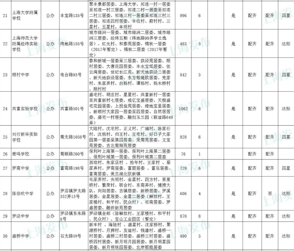 2017年上海��山�^小升初��口地段表及招生���