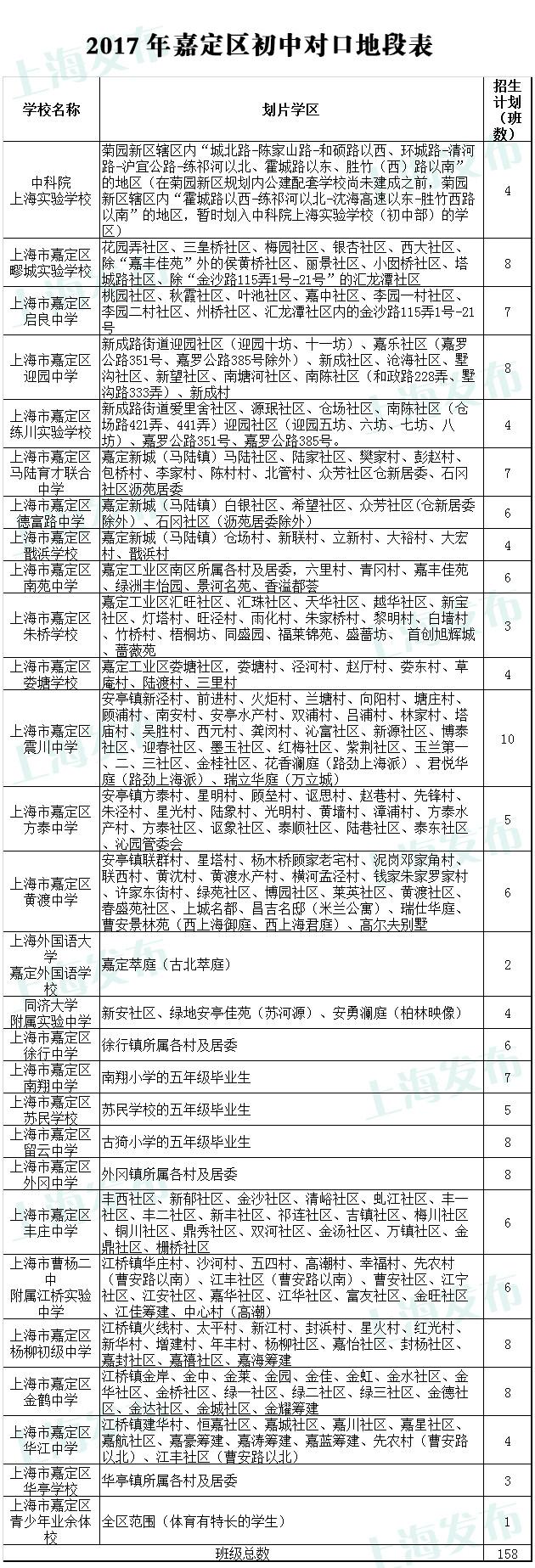 2017年上海嘉定区小升初划片学区及招生计划