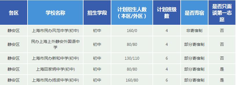 2017上海民�k校招生���