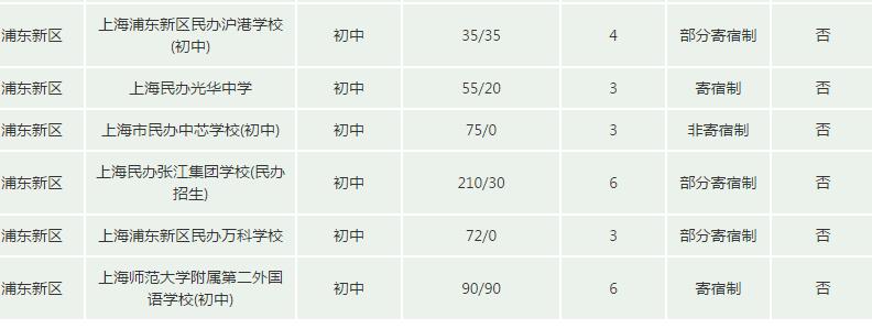 2017上海民办校招生计划