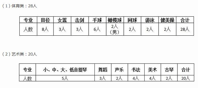 2017年青岛实验高中艺体特长生招生简章_中招计划