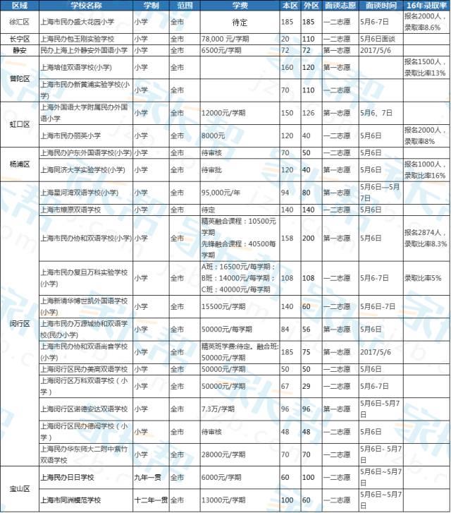 2017年上海小升初面向全市招生民办学校名单整理图1