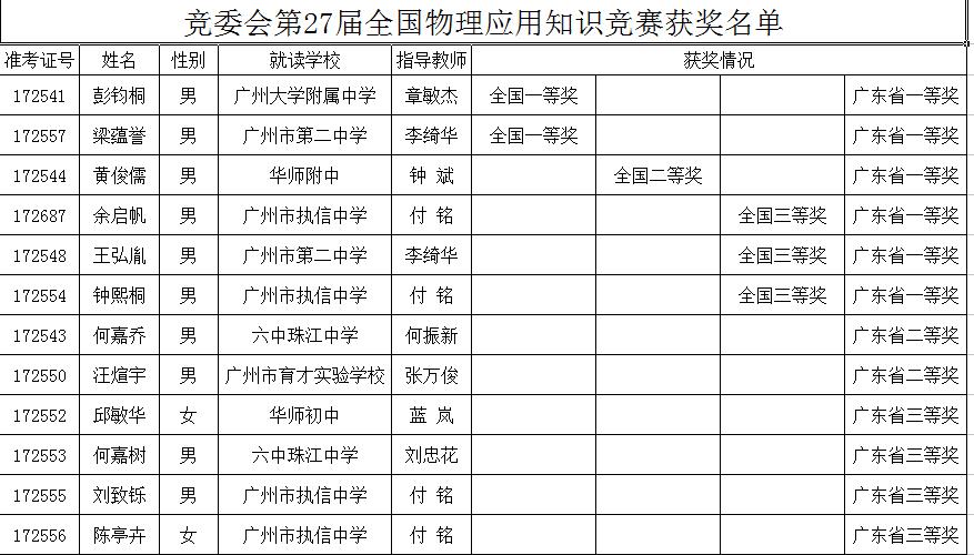 2017全国初中应用物理竞赛获奖名单