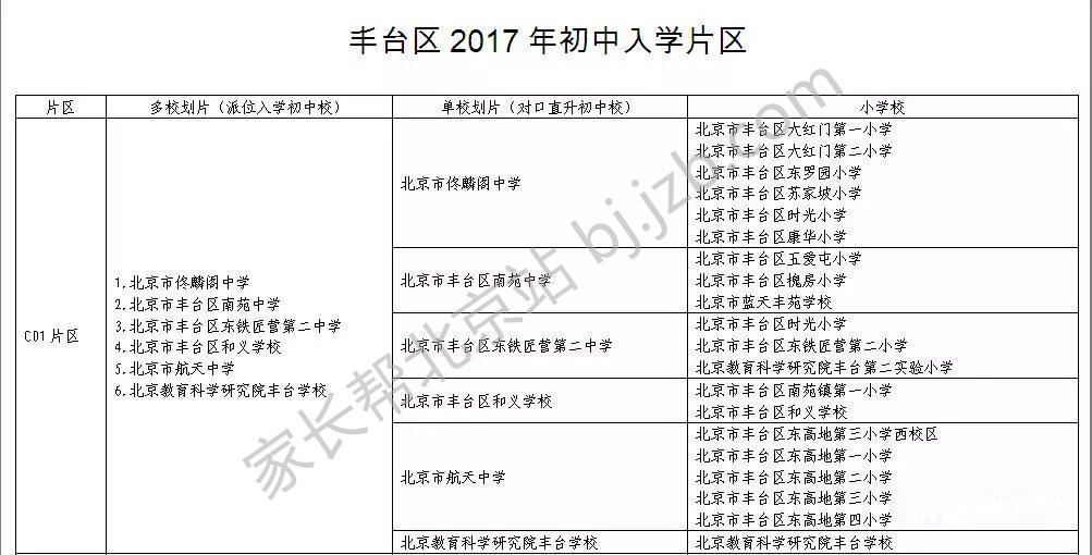 2017年北京丰台小升初划片信息发布