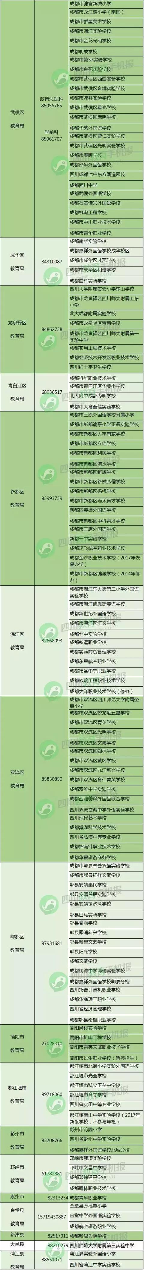 成都教育局:民办校年检不合格要上黑名单并暂停招生