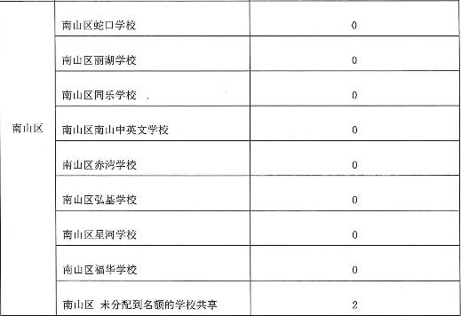 2017年深圳高级中学(东物理)校区指标划v物理表测量仪器的生计高中图片