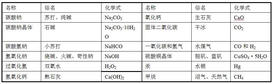 常见物质的俗名及其化学式