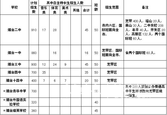 2017年烟台芝罘区录取中考将计划3560人(2)_背心v背心初中女生图片