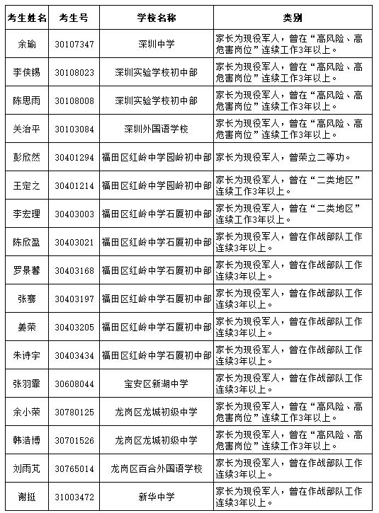 2017年军人子女符合中考加分条件的考生名单