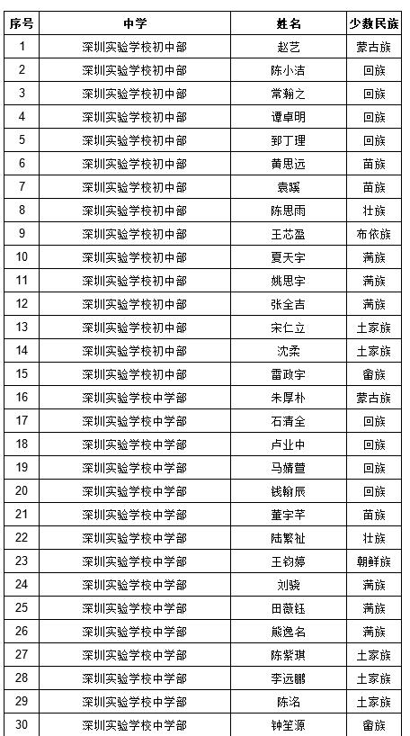 2017年深圳中考符合加分照顾条件考生名单(少数民族)图1