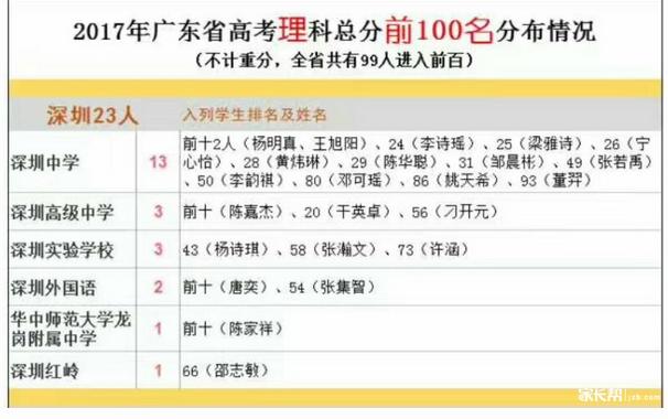 2017年高考高分人数深圳领先全省
