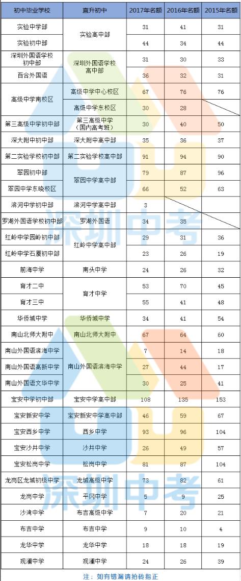 近三年深圳中考直升生名额统计汇总表