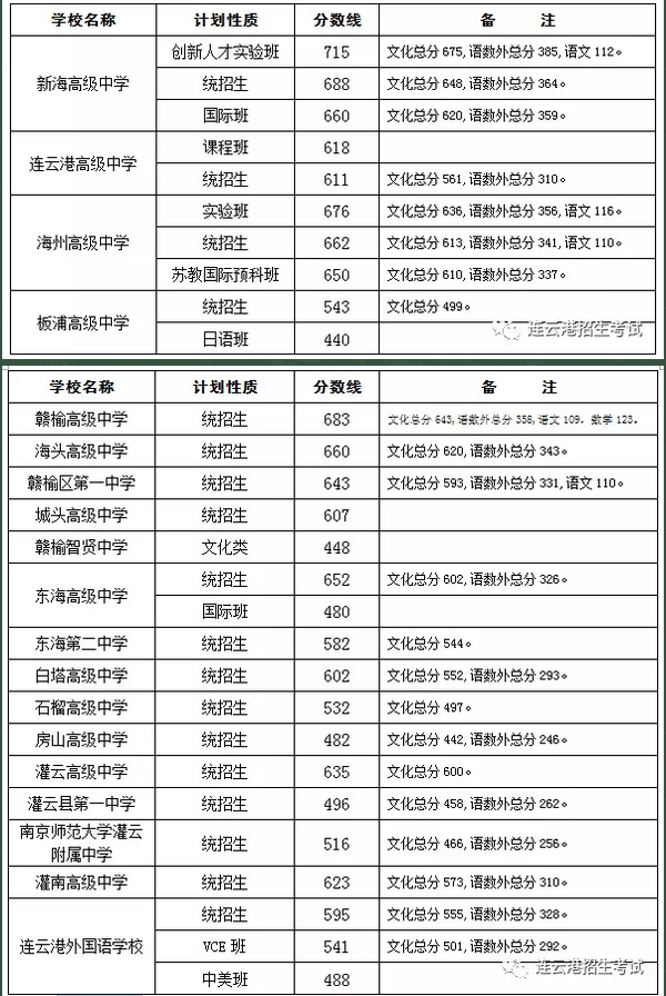 2017年连云港中考录取分数线|2017年江苏连云港中考分数线一览
