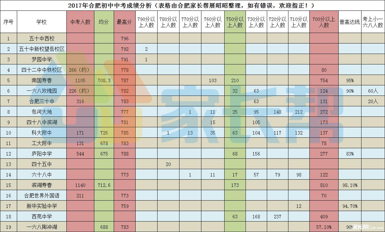 固原中考成绩�z*_泉州2018中考成绩出来了我328.9,可是普高最低录取线是330,差1.