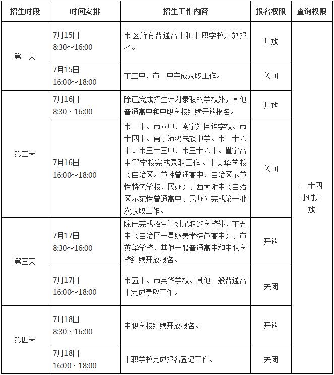 2017年南宁中考高中阶段学校招生录取表
