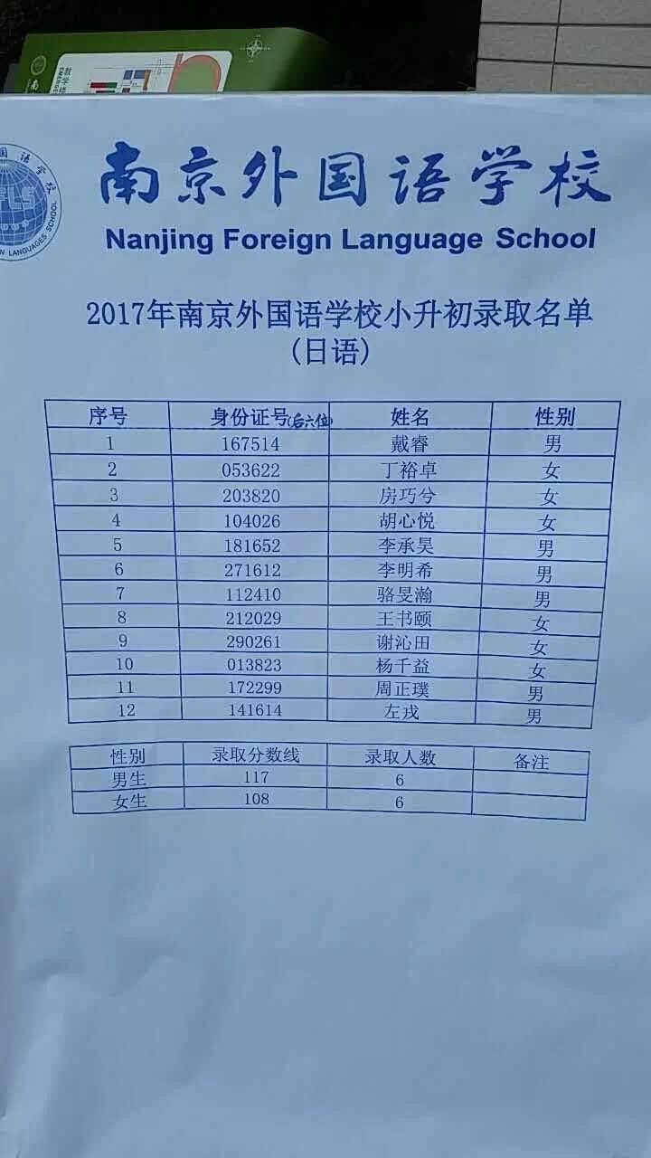 南京外国语日语录取名单