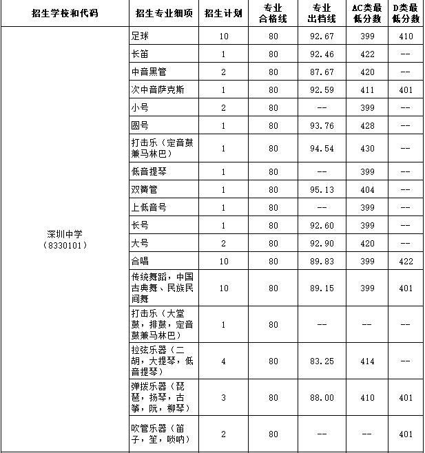 2017年深圳中学部特长生录取标准