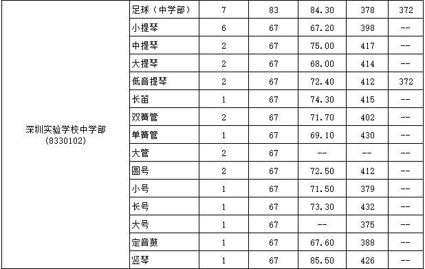 2017年深圳实验学校中学部特长生录取标准