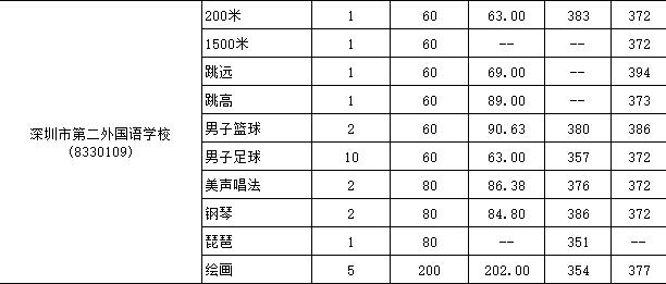 2017年深圳第二外国语学校特长生录取标准