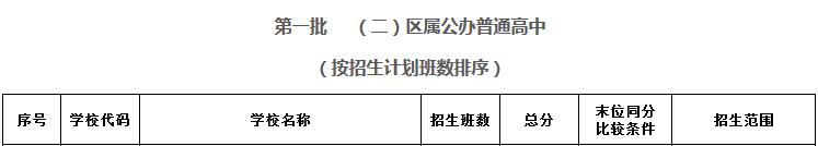 2017年深圳第一批区公办普通高中录取分数线