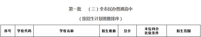2017年深圳第一批民办普通高中录取分数线