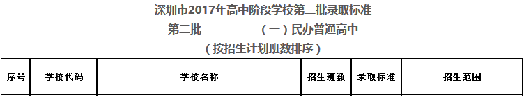 2017年深圳第二批民办普通高中录取标准