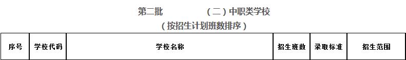2017年深圳第二批中职业类学校录取标准