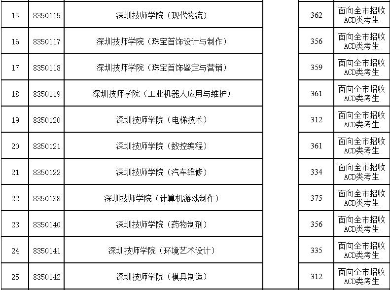 2017年深圳技师学院第二批录取分数线