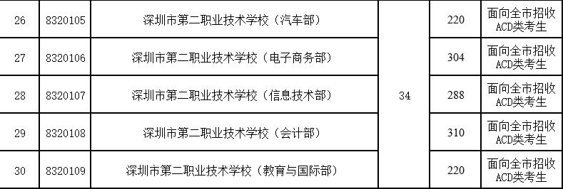 2017年深圳第二职业技术学校第二批录取分数线