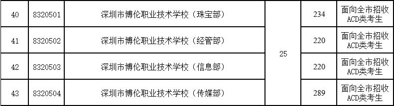 2017年深圳博伦职业技术学校第二批录取分数线
