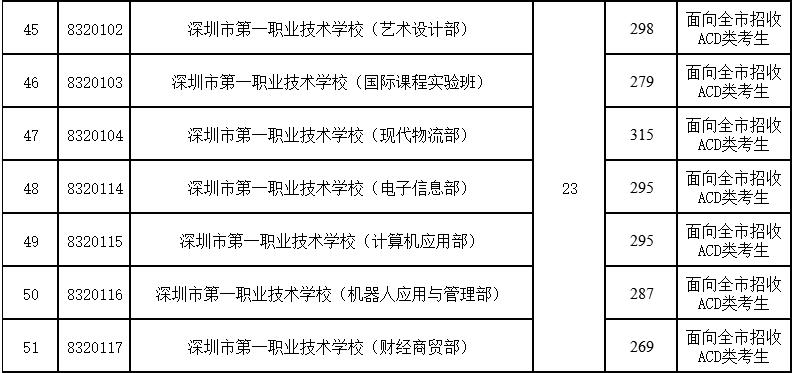 2017年深圳第一职业技术学校第二批录取分数线