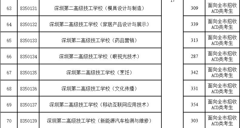 2017年深圳第二高级技工学校第二批录取分数线