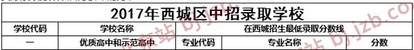 2017年北京西城区一六一中学统招录取分数线