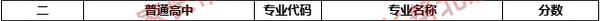 2017年北京西城区华夏女子中学统招录取分数线