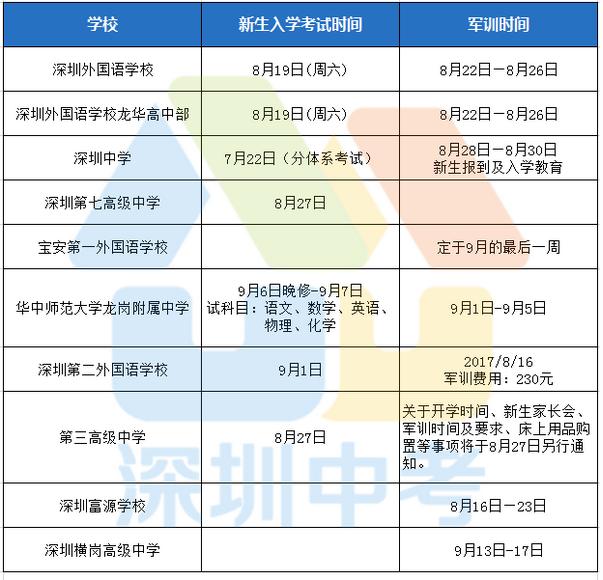 2017年深圳各校高一新生入学及军训时间安排