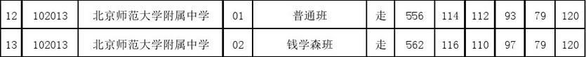 2017年北京朝阳区北师大附中统招录取分数线