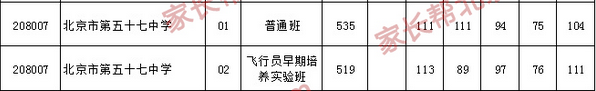 2017北京海淀区第五十七中学统招录取分数线公布