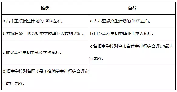 2019上海中考相关名词解释
