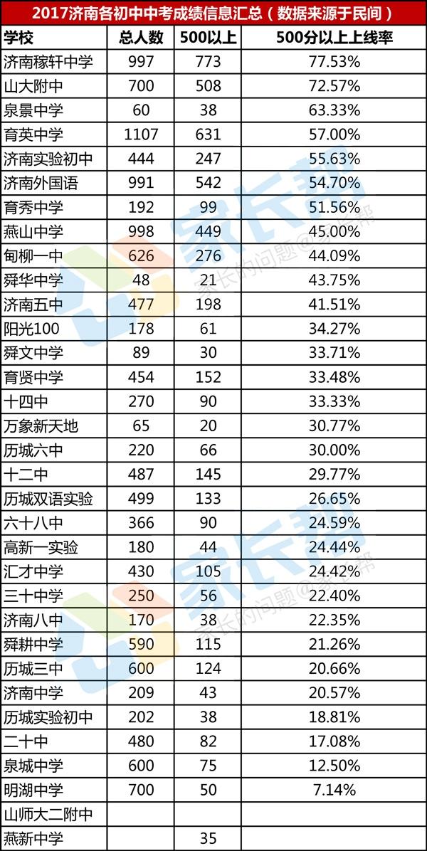2017济南各初中中考成绩汇总(更新32所)