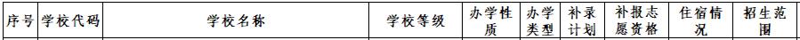 深圳市2017年高中阶段学校扩招及补录计划