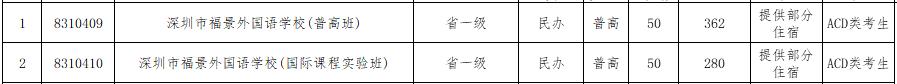 2017年深圳福景外���Z�W校�a�笾驹纲Y格�