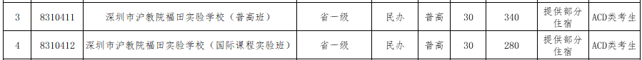 2017年深圳��教院福田����W校�a�笾驹纲Y格�