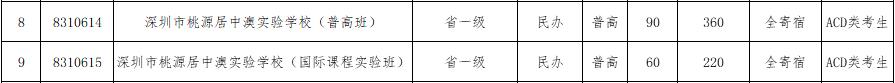 2017年深圳桃源居中澳实验学校补报志愿资格线
