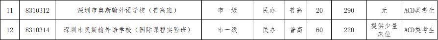 2017年深圳奥斯翰外语学校补报志愿资格线
