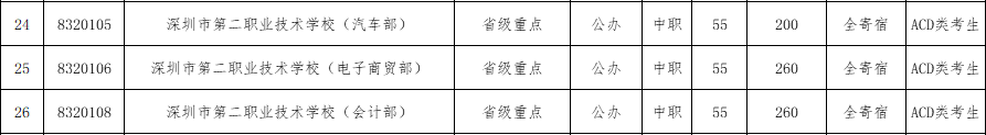 2017年深圳第二职业技术学校补报志愿资格线