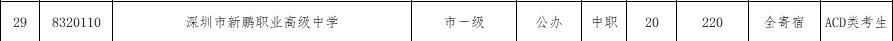 2017年深圳新鹏职业高级中学补报志愿资格线