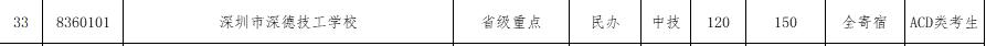 2017年深圳深德技工学校补报志愿资格线