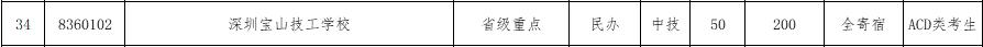 2017年深圳宝山技工学校补报志愿资格线