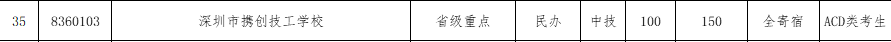 2017年深圳携创技工学校补报志愿资格线