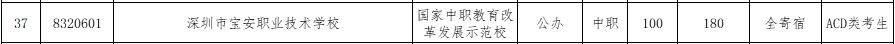 2017年深圳宝安职业技术学校补报志愿资格线
